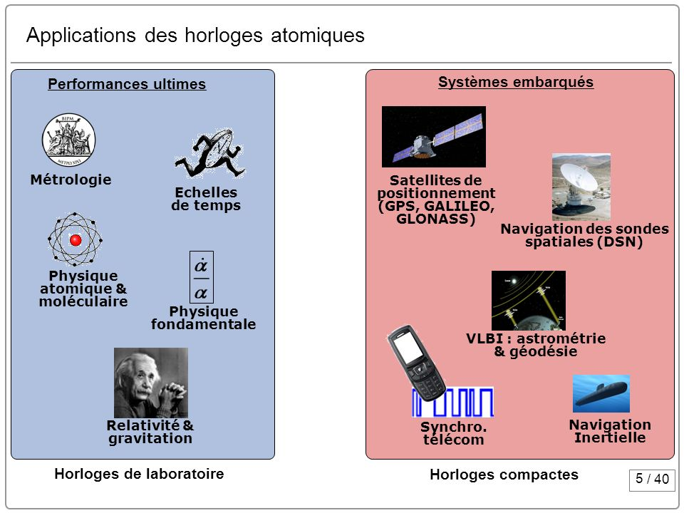 Applications des horloges atomiques