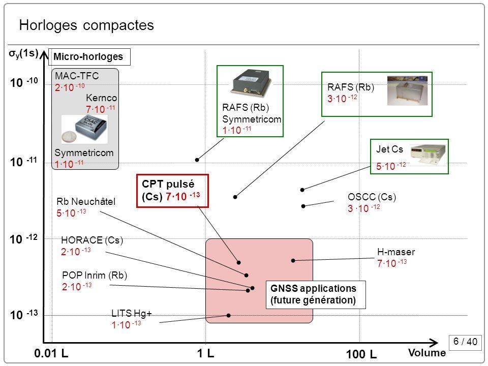 Horloges compactes 10 -10 10 -11 10 -12 10 -13 0.01 L 1 L 100 L σy(1s)