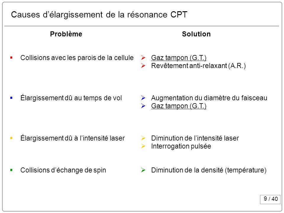 Causes d'élargissement de la résonance CPT