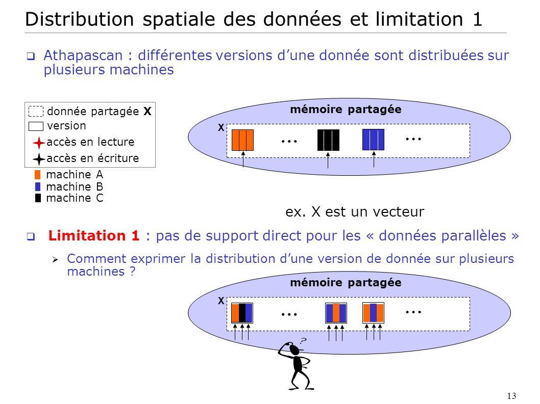 Distribution spatiale des données et limitation 1