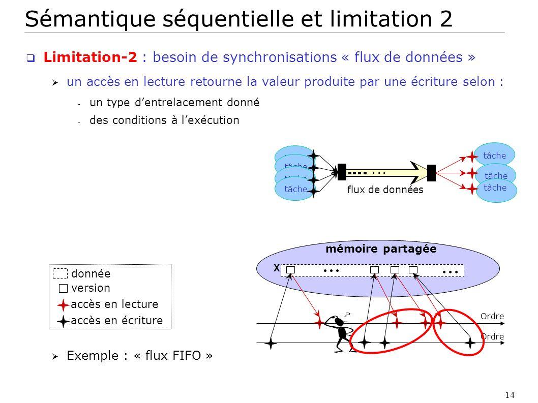 Sémantique séquentielle et limitation 2
