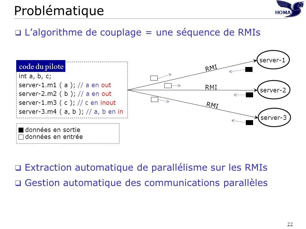 Problématique L'algorithme de couplage = une séquence de RMIs