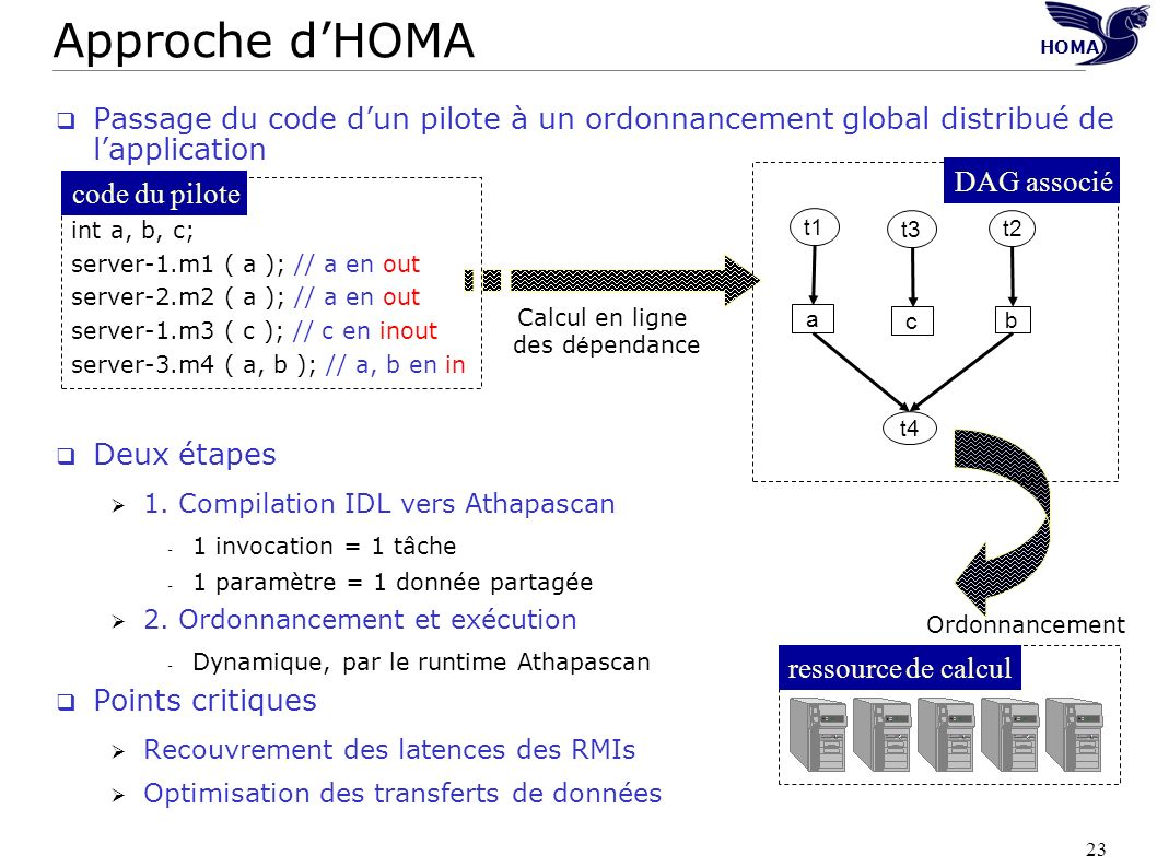HOMA Approche d'HOMA. Passage du code d'un pilote à un ordonnancement global distribué de l'application.