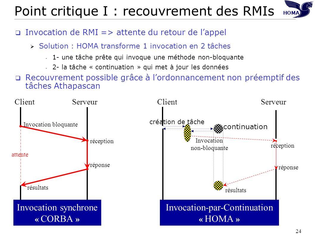 Point critique I : recouvrement des RMIs