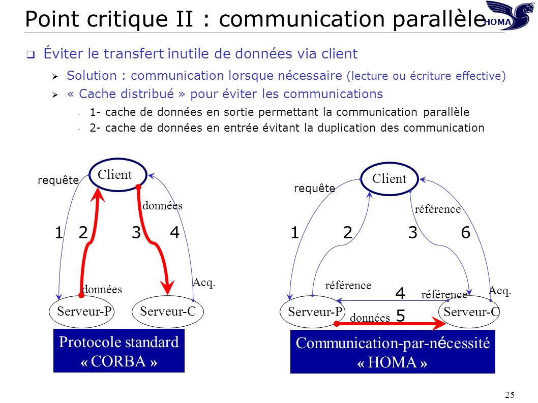 Point critique II : communication parallèle