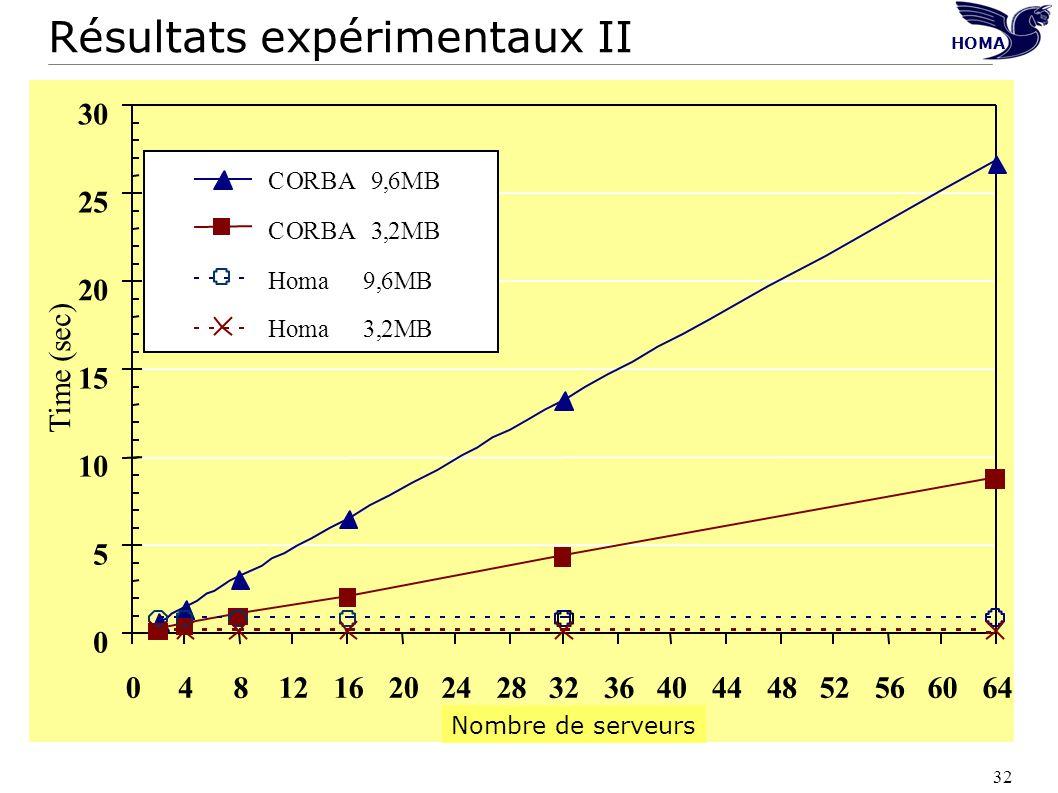 Résultats expérimentaux II