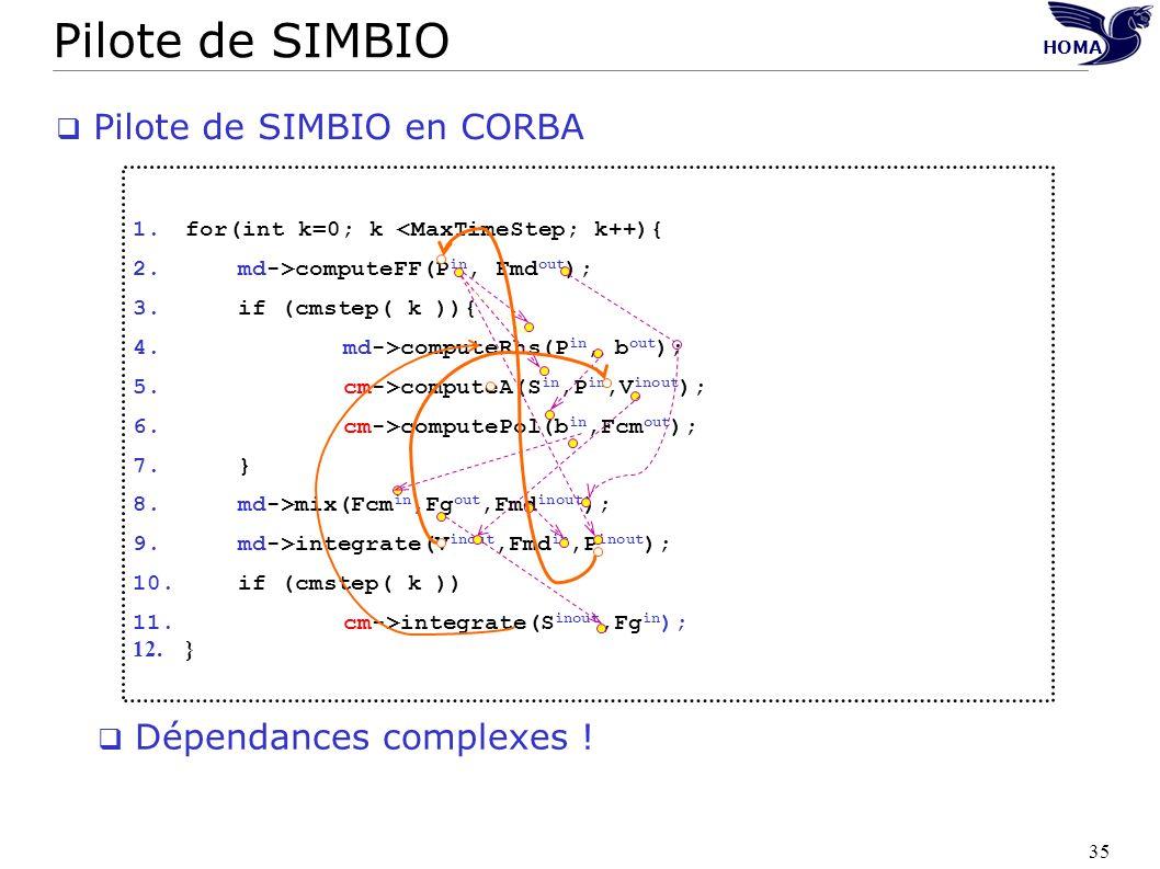 Pilote de SIMBIO Pilote de SIMBIO en CORBA Dépendances complexes !