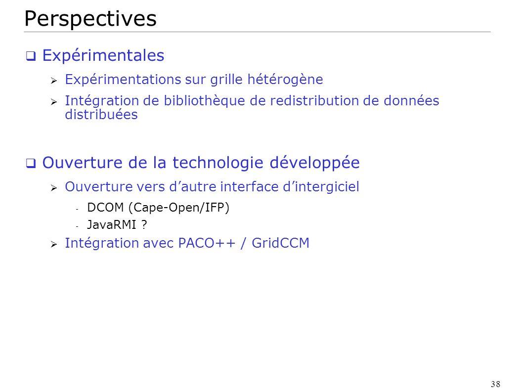 Perspectives Expérimentales Ouverture de la technologie développée