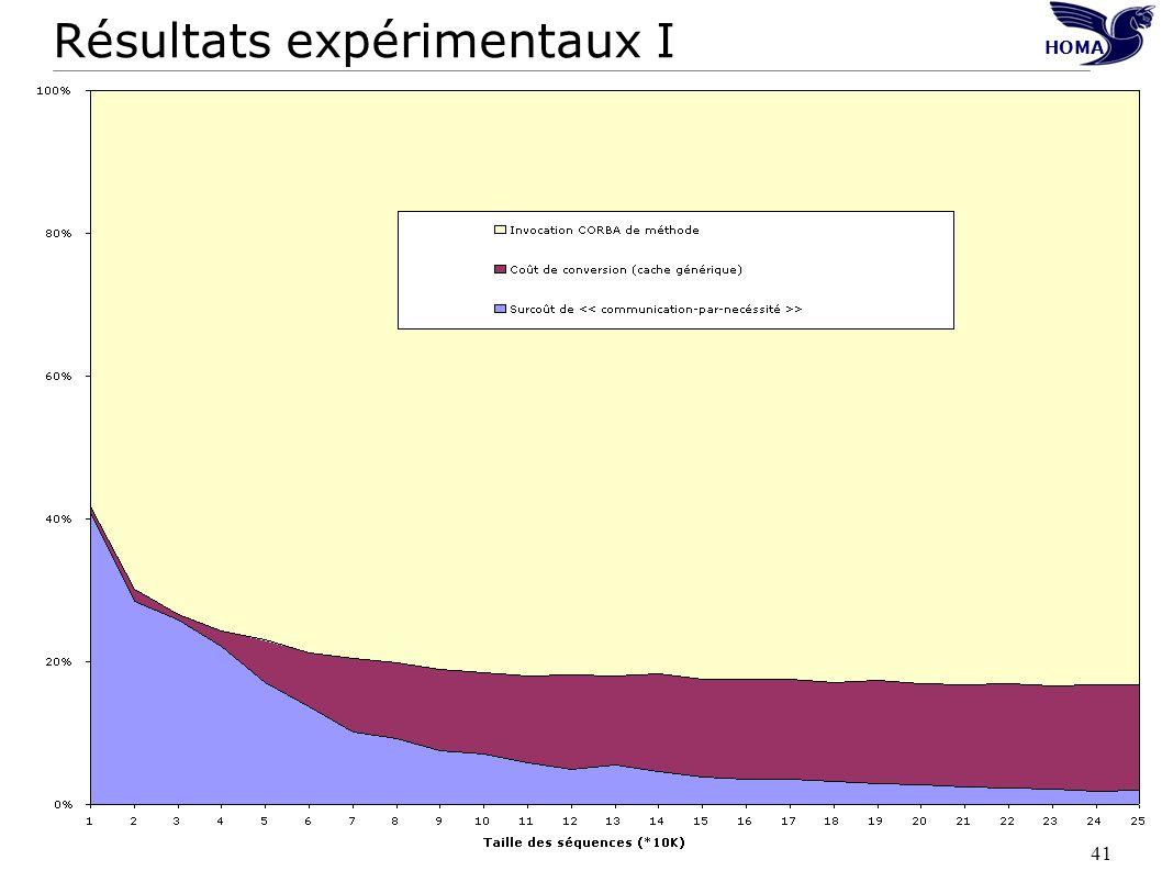 Résultats expérimentaux I