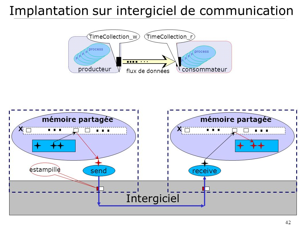 Implantation sur intergiciel de communication