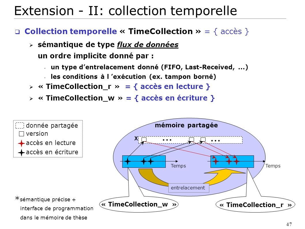 Extension - II: collection temporelle
