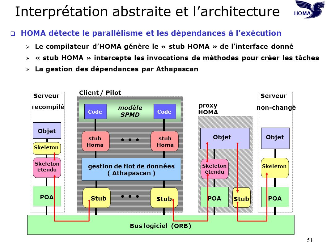 Interprétation abstraite et l'architecture