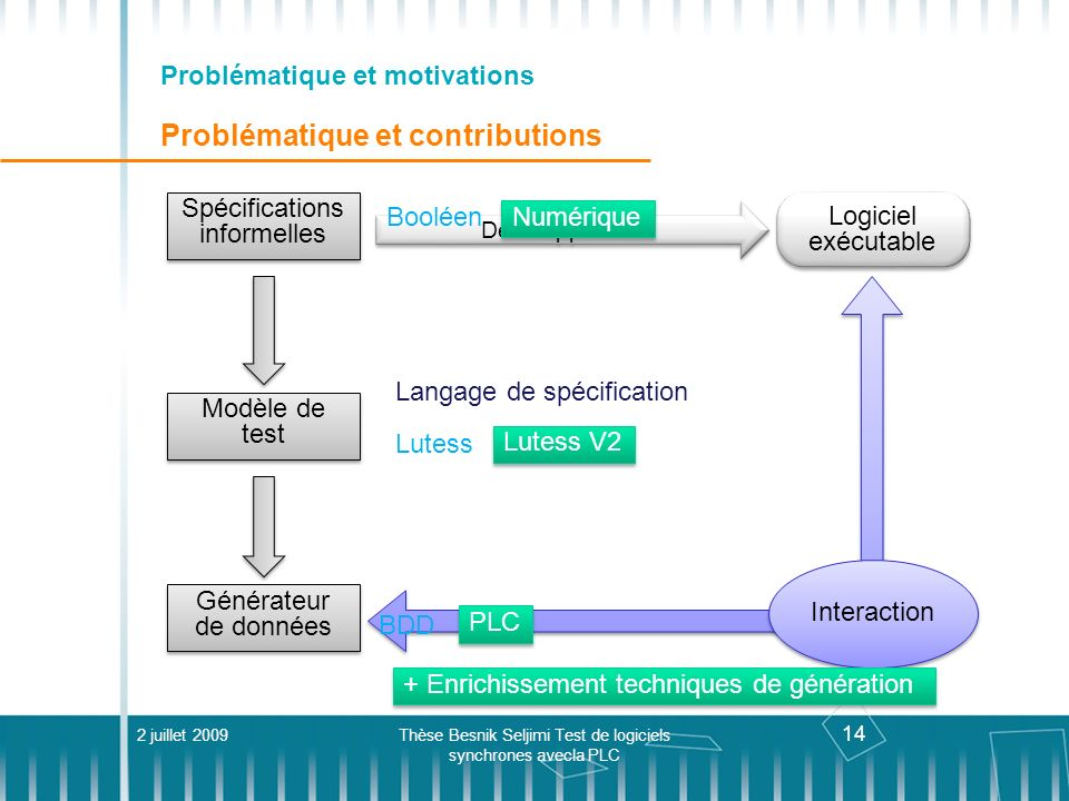 Problématique et motivations Problématique et contributions