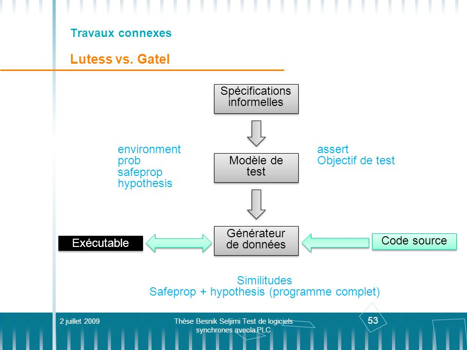 Travaux connexes Lutess vs. Gatel