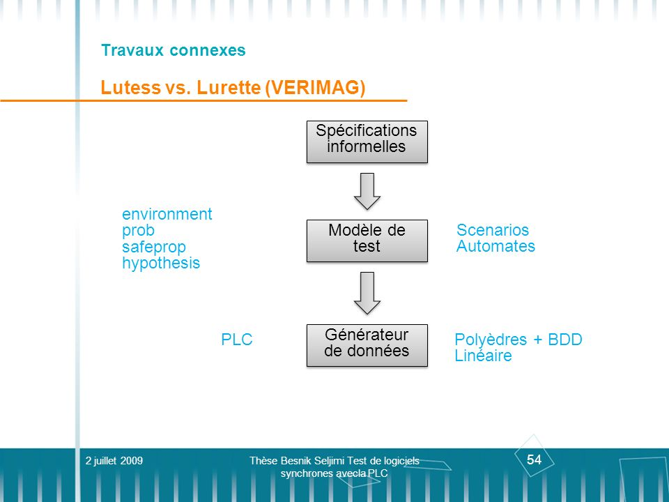 Travaux connexes Lutess vs. Lurette (VERIMAG)