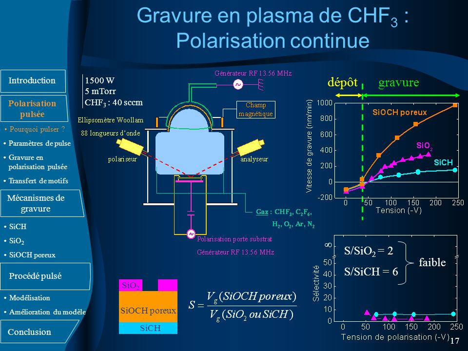 Gravure en plasma de CHF3 : Polarisation continue