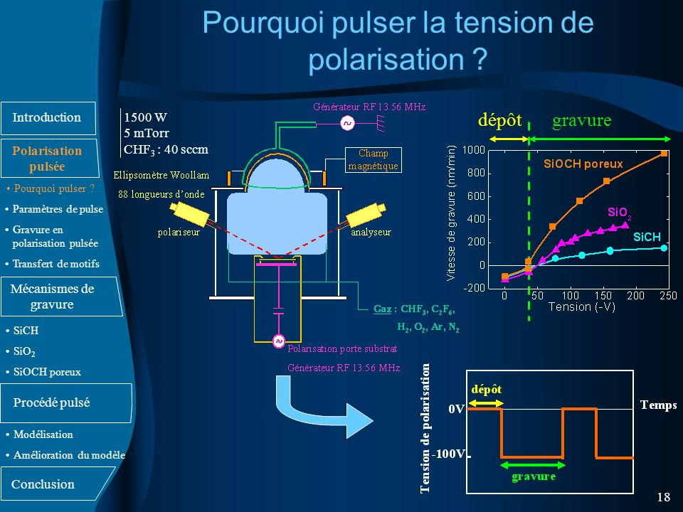 Pourquoi pulser la tension de polarisation