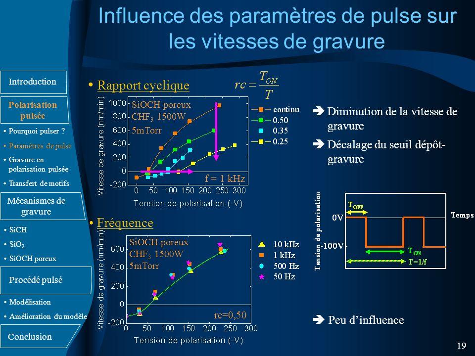 Influence des paramètres de pulse sur les vitesses de gravure