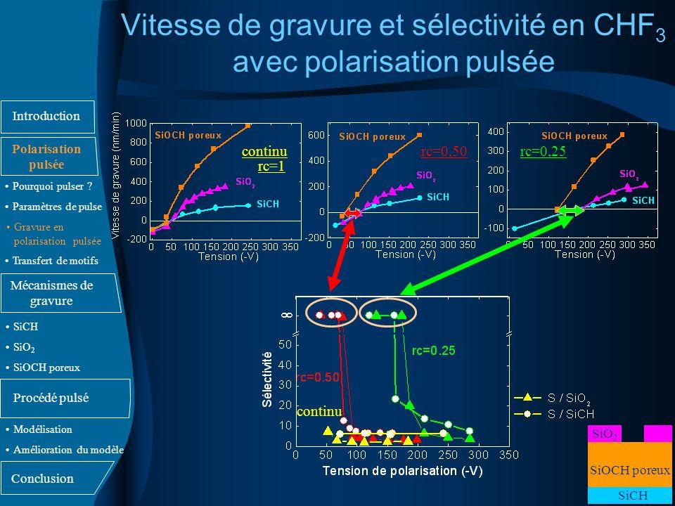 Vitesse de gravure et sélectivité en CHF3 avec polarisation pulsée