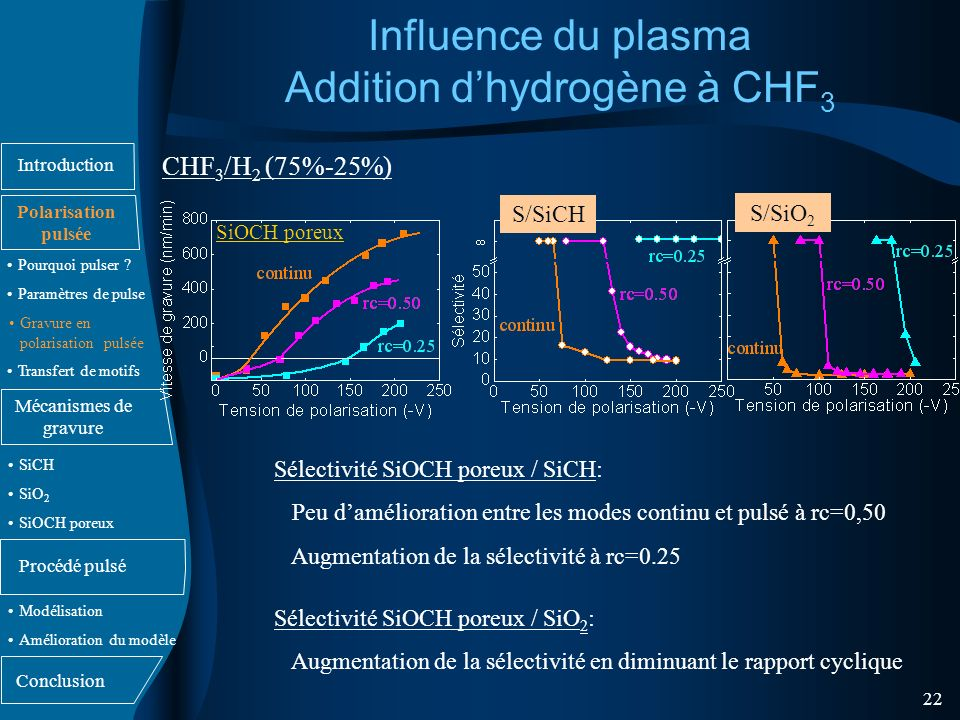 Influence du plasma Addition d'hydrogène à CHF3