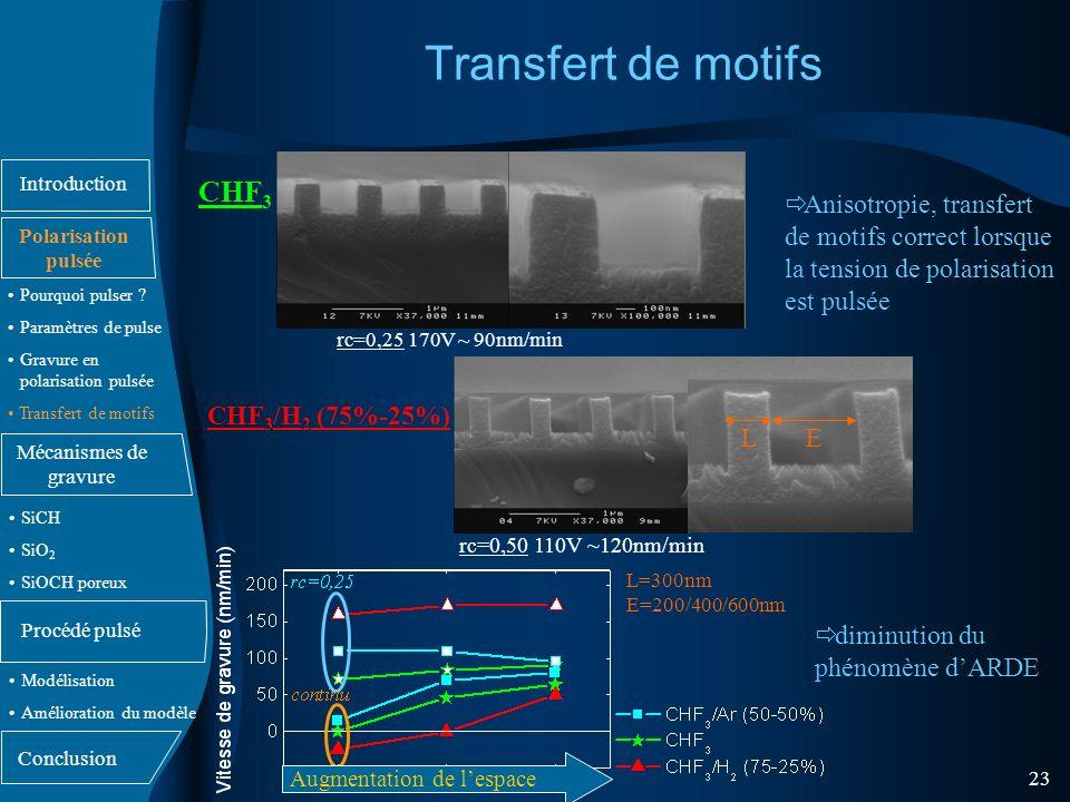 Transfert de motifs CHF3