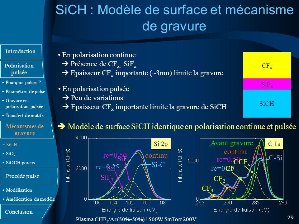 SiCH : Modèle de surface et mécanisme de gravure