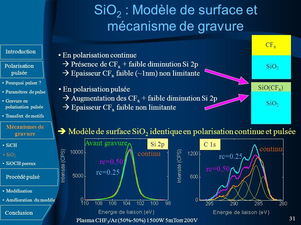 SiO2 : Modèle de surface et mécanisme de gravure