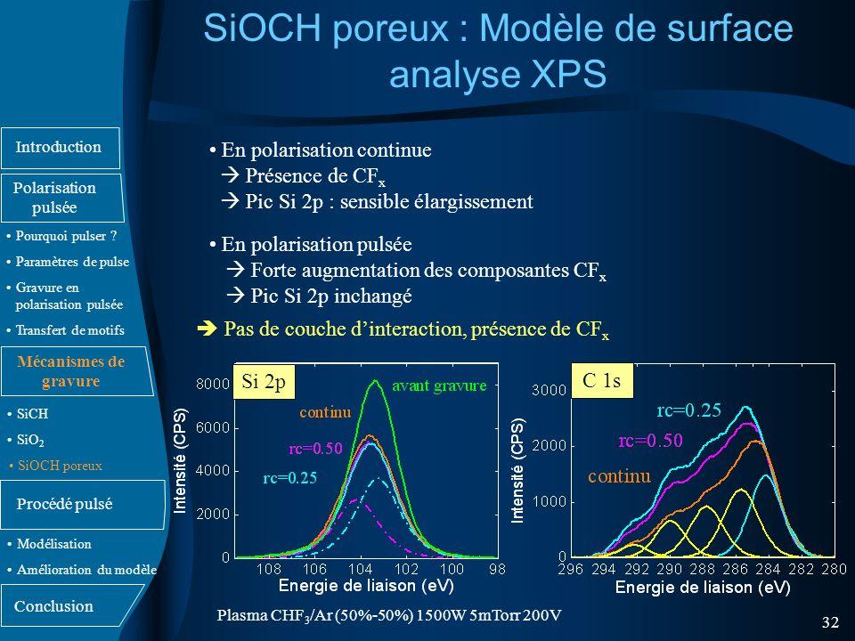 SiOCH poreux : Modèle de surface analyse XPS
