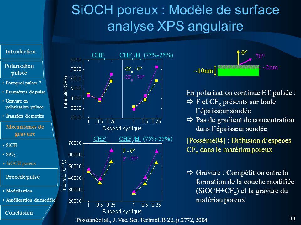 SiOCH poreux : Modèle de surface analyse XPS angulaire