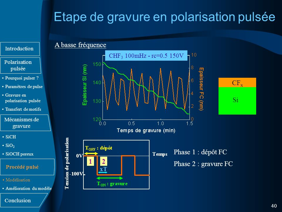 Etape de gravure en polarisation pulsée