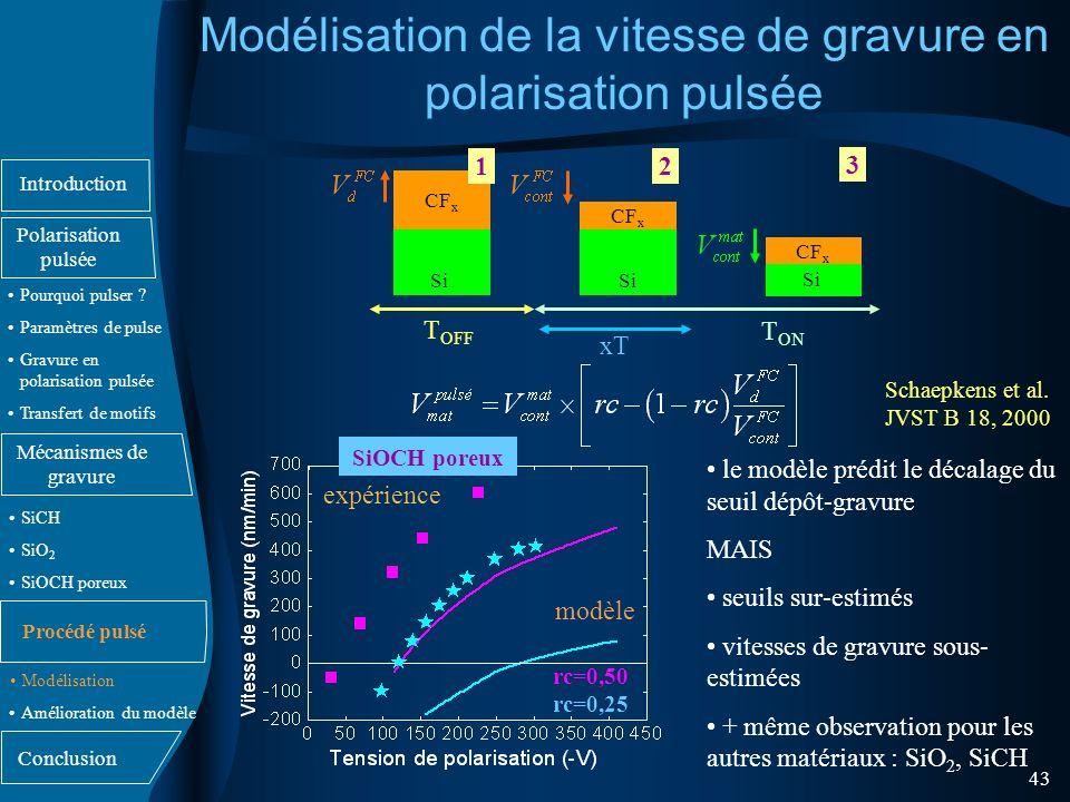 Modélisation de la vitesse de gravure en polarisation pulsée