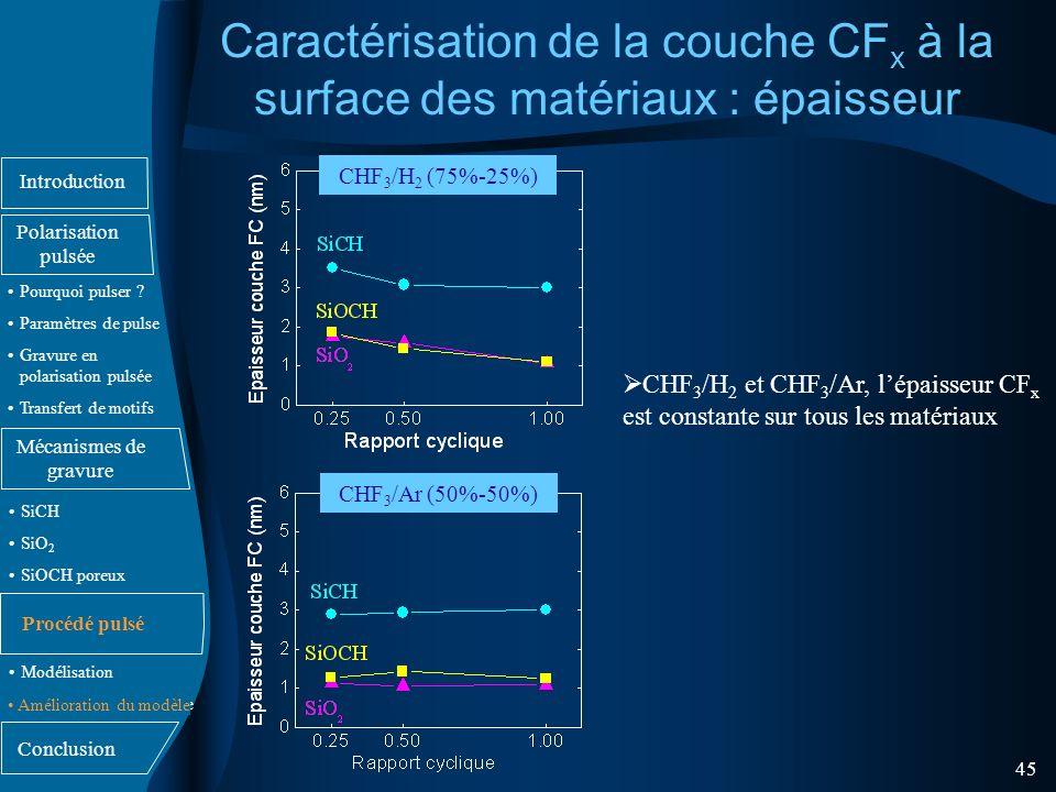 Caractérisation de la couche CFx à la surface des matériaux : épaisseur