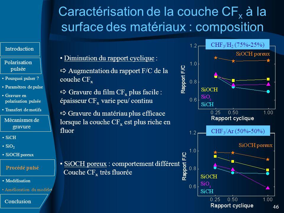 Caractérisation de la couche CFx à la surface des matériaux : composition