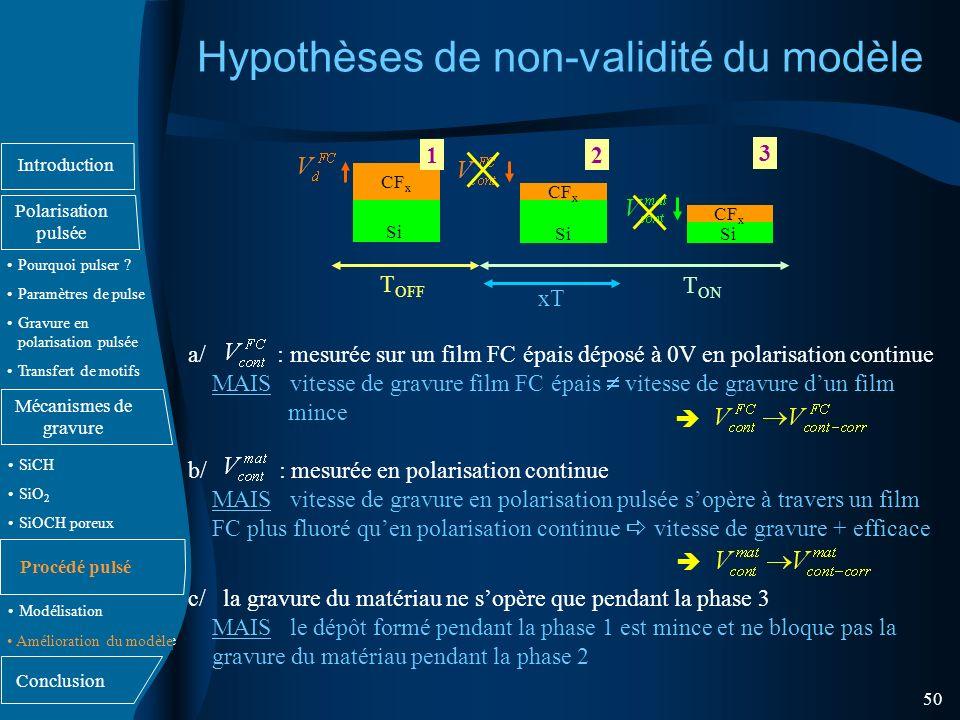 Hypothèses de non-validité du modèle