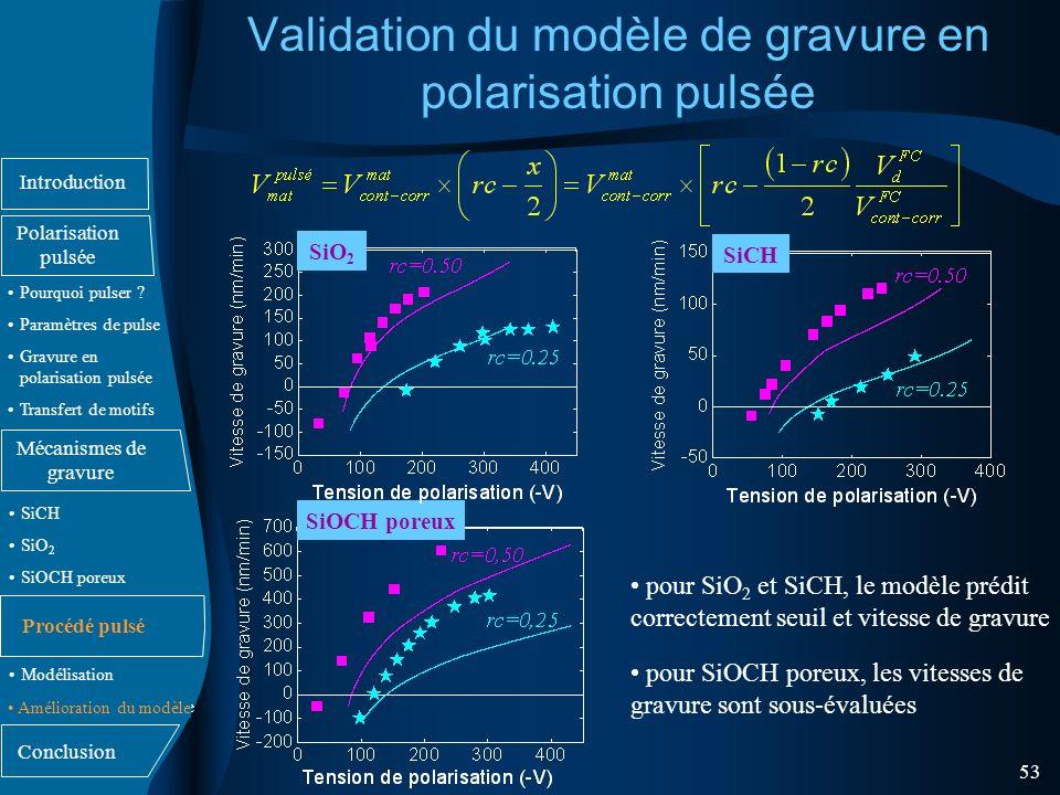 Validation du modèle de gravure en polarisation pulsée