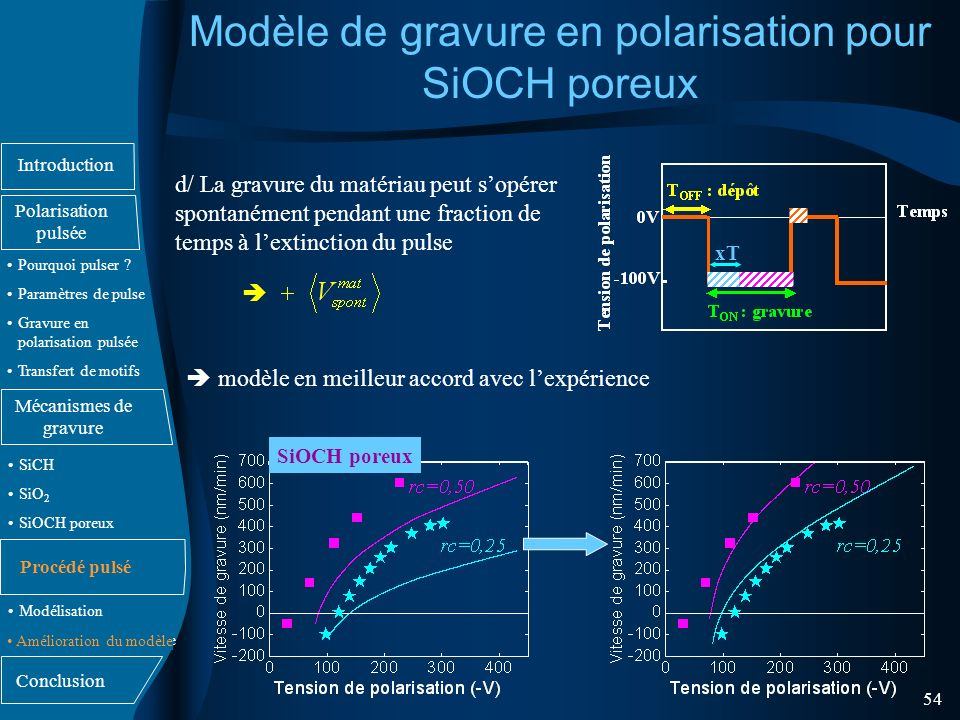 Modèle de gravure en polarisation pour SiOCH poreux