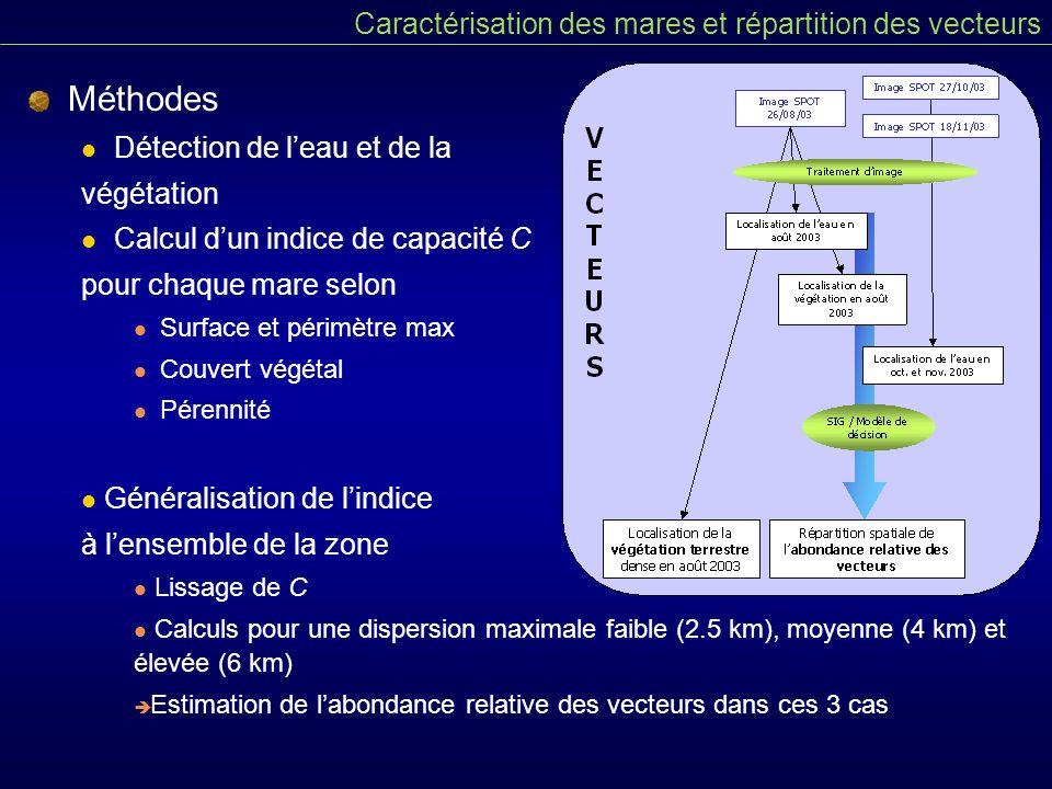Méthodes Caractérisation des mares et répartition des vecteurs