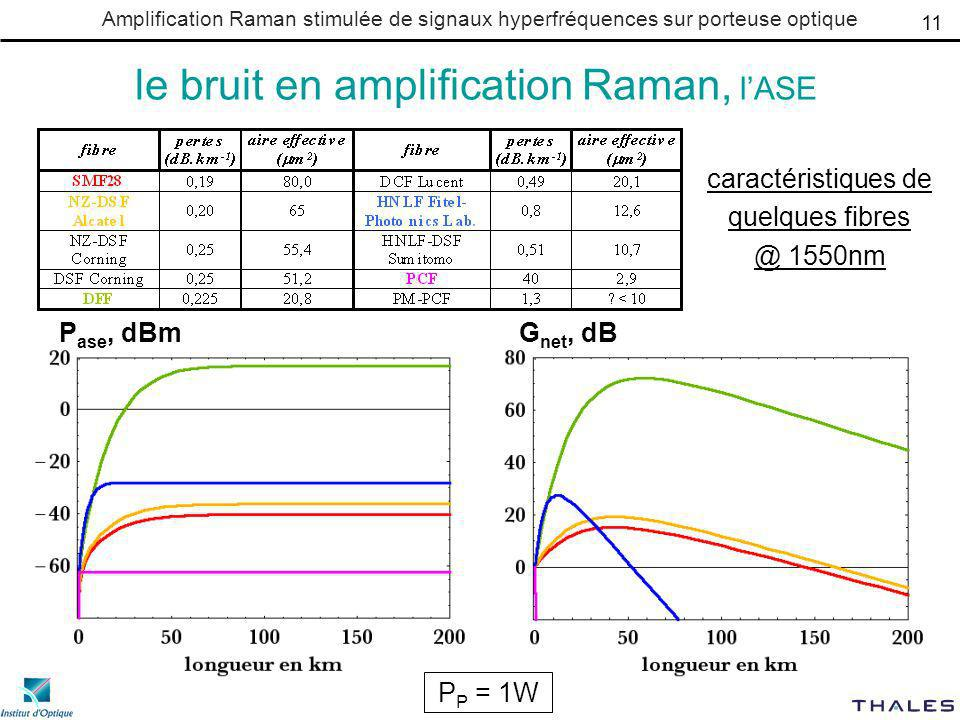 le bruit en amplification Raman, l'ASE