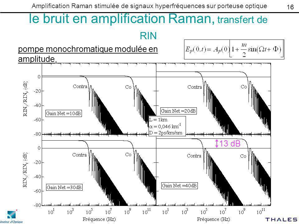 le bruit en amplification Raman, transfert de RIN