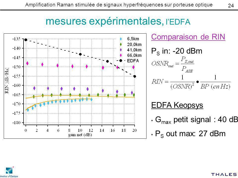 mesures expérimentales, l'EDFA