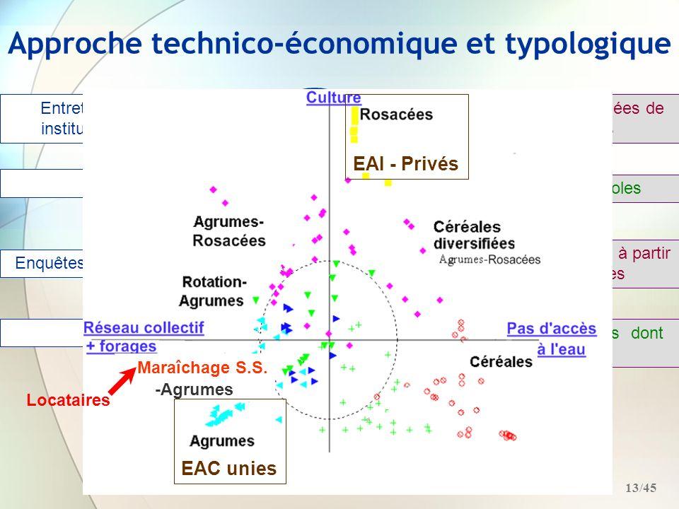 Approche technico-économique et typologique