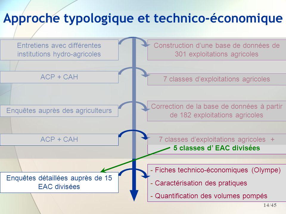Approche typologique et technico-économique