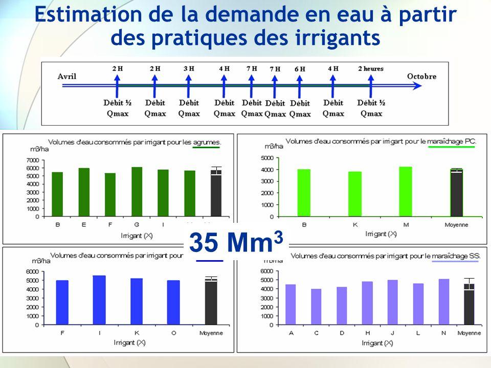Estimation de la demande en eau à partir des pratiques des irrigants