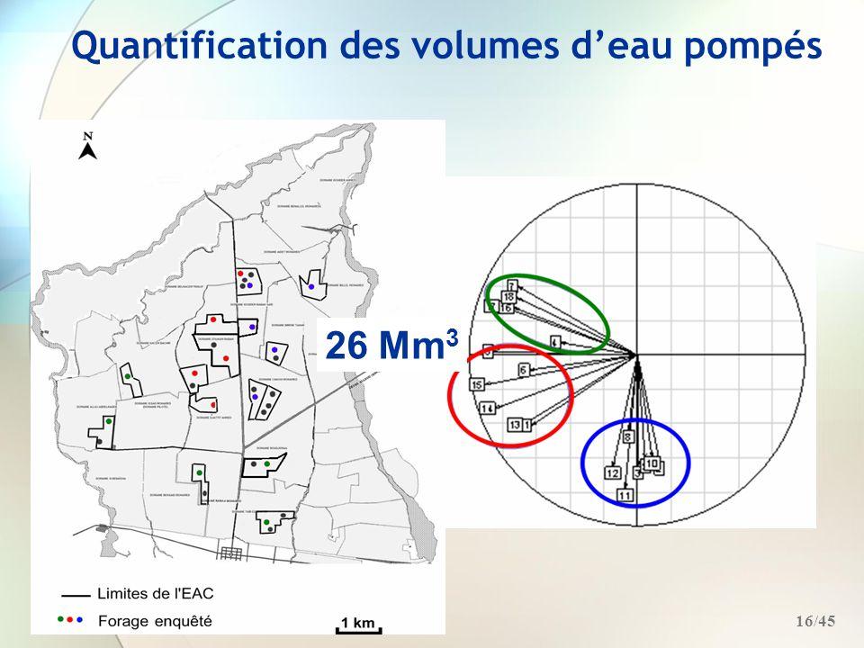 Quantification des volumes d'eau pompés