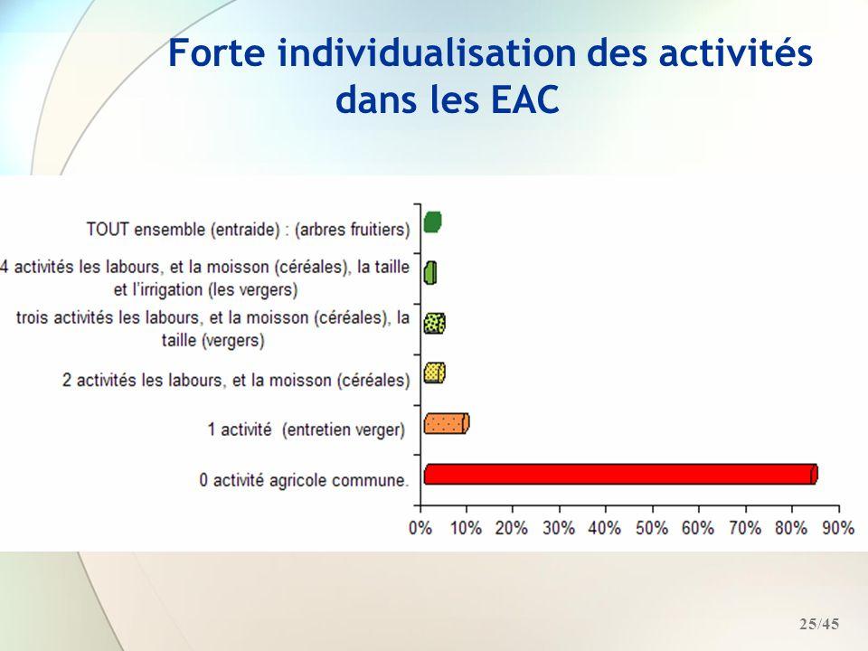 Forte individualisation des activités dans les EAC