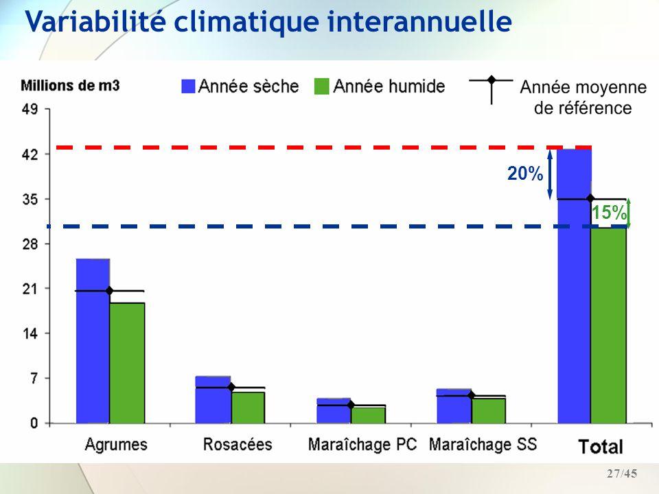 Variabilité climatique interannuelle