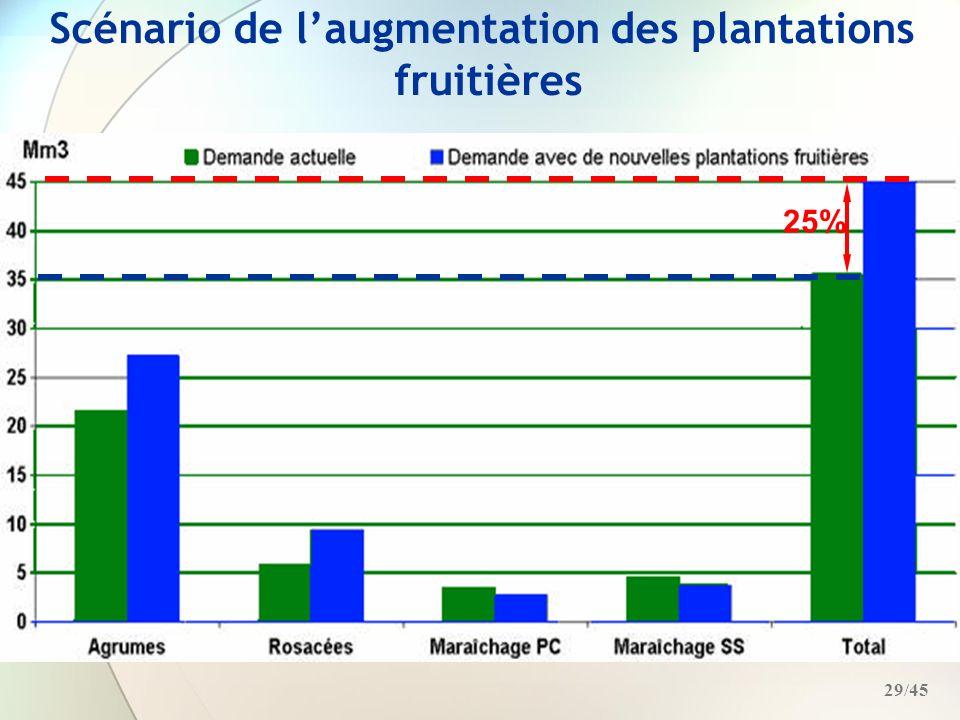 Scénario de l'augmentation des plantations