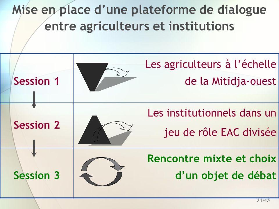 Mise en place d'une plateforme de dialogue entre agriculteurs et institutions