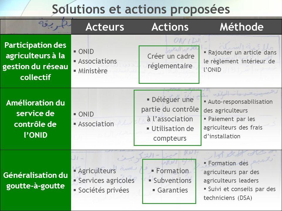 Solutions et actions proposées
