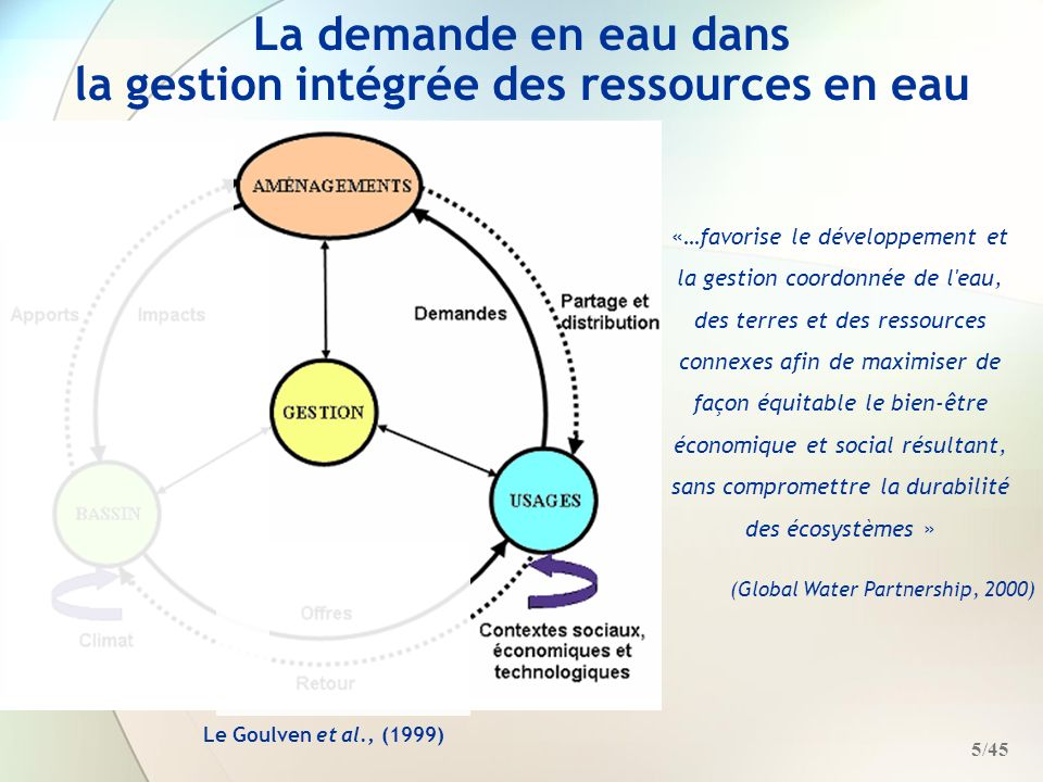 la gestion intégrée des ressources en eau